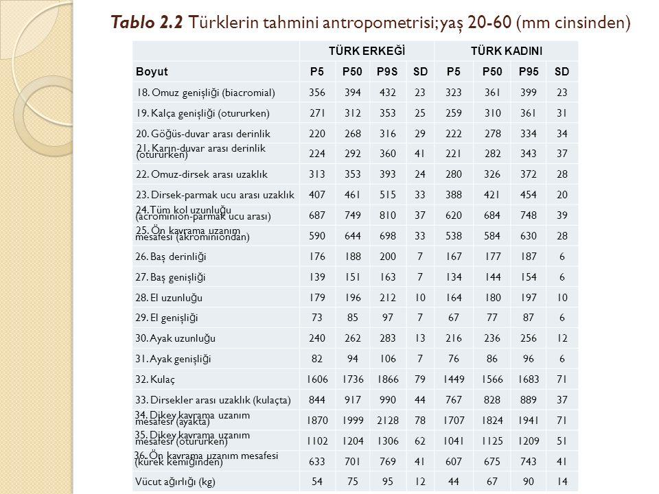 Tablo 2.2 Türklerin tahmini antropometrisi; yaş 20-60 (mm cinsinden) TÜRK ERKEĞİTÜRK KADINI BoyutP5P50P9SSDP5P50P95SD 18. Omuz genişli ğ i (biacromial