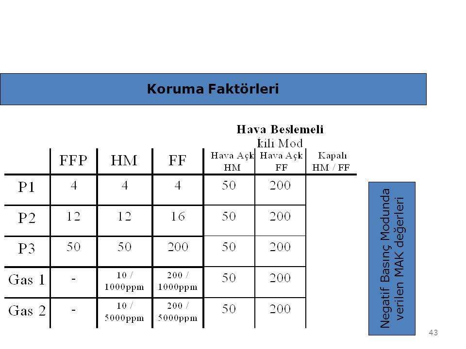 43 Negatif Basınç Modunda verilen MAK değerleri Koruma Faktörleri