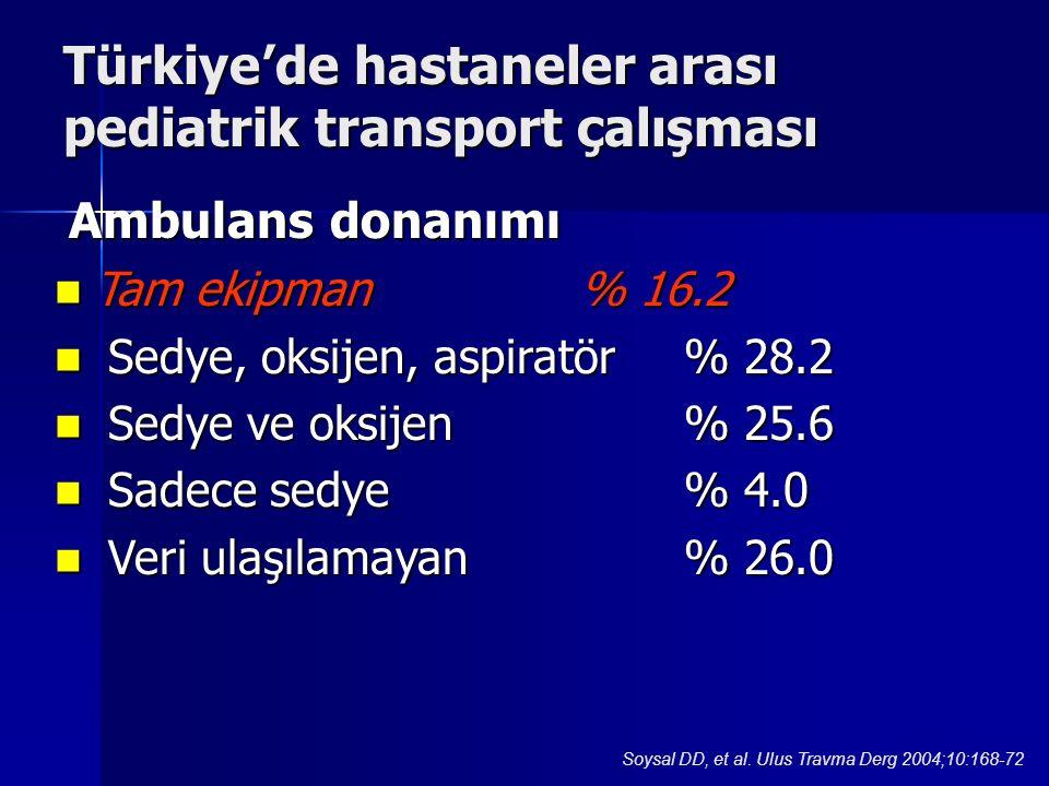 Ambulans donanımı Ambulans donanımı Tam ekipman% 16.2 Tam ekipman% 16.2 Sedye, oksijen, aspiratör% 28.2 Sedye, oksijen, aspiratör% 28.2 Sedye ve oksijen% 25.6 Sedye ve oksijen% 25.6 Sadece sedye% 4.0 Sadece sedye% 4.0 Veri ulaşılamayan% 26.0 Veri ulaşılamayan% 26.0 Türkiye'de hastaneler arası pediatrik transport çalışması Soysal DD, et al.