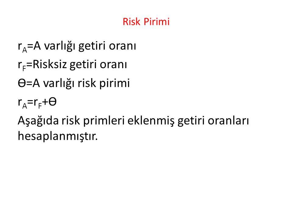 Risk Pirimi r A =A varlığı getiri oranı r F =Risksiz getiri oranı ϴ=A varlığı risk pirimi r A =r F +ϴ Aşağıda risk primleri eklenmiş getiri oranları h