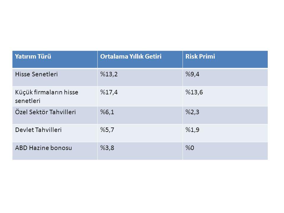 Yatırım TürüOrtalama Yıllık GetiriRisk Primi Hisse Senetleri%13,2%9,4 Küçük firmaların hisse senetleri %17,4%13,6 Özel Sektör Tahvilleri%6,1%2,3 Devle