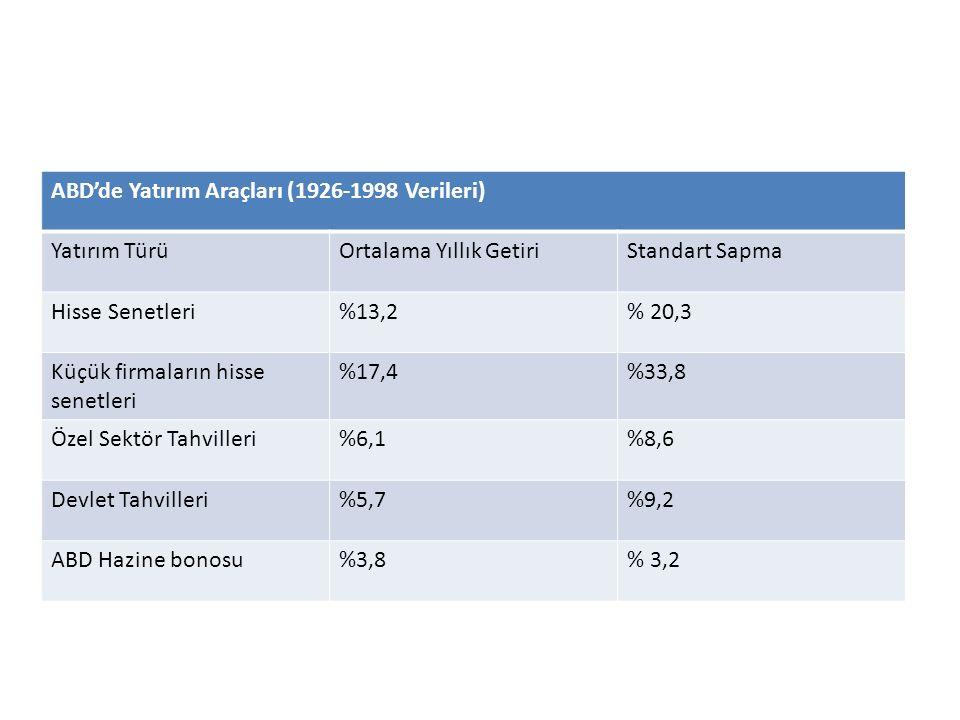 ABD'de Yatırım Araçları (1926-1998 Verileri) Yatırım TürüOrtalama Yıllık GetiriStandart Sapma Hisse Senetleri%13,2% 20,3 Küçük firmaların hisse senetl