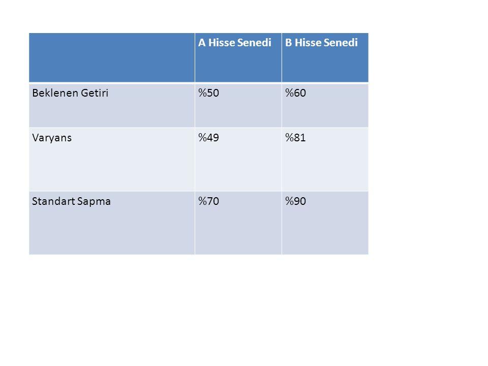 A Hisse SenediB Hisse Senedi Beklenen Getiri%50%60 Varyans%49%81 Standart Sapma%70%90
