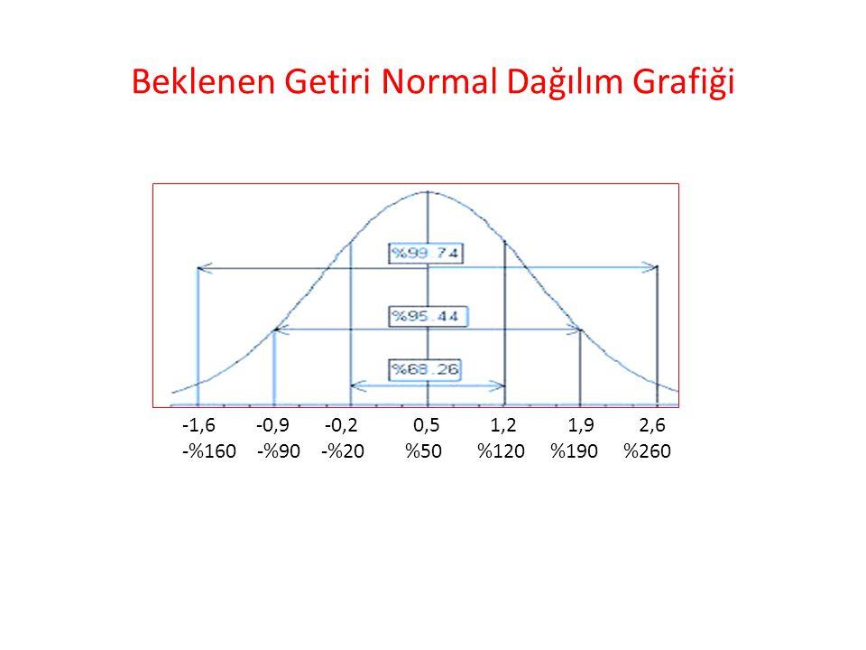 Beklenen Getiri Normal Dağılım Grafiği -1,6 -0,9 -0,2 0,5 1,2 1,9 2,6 -%160 -%90 -%20 %50 %120 %190 %260