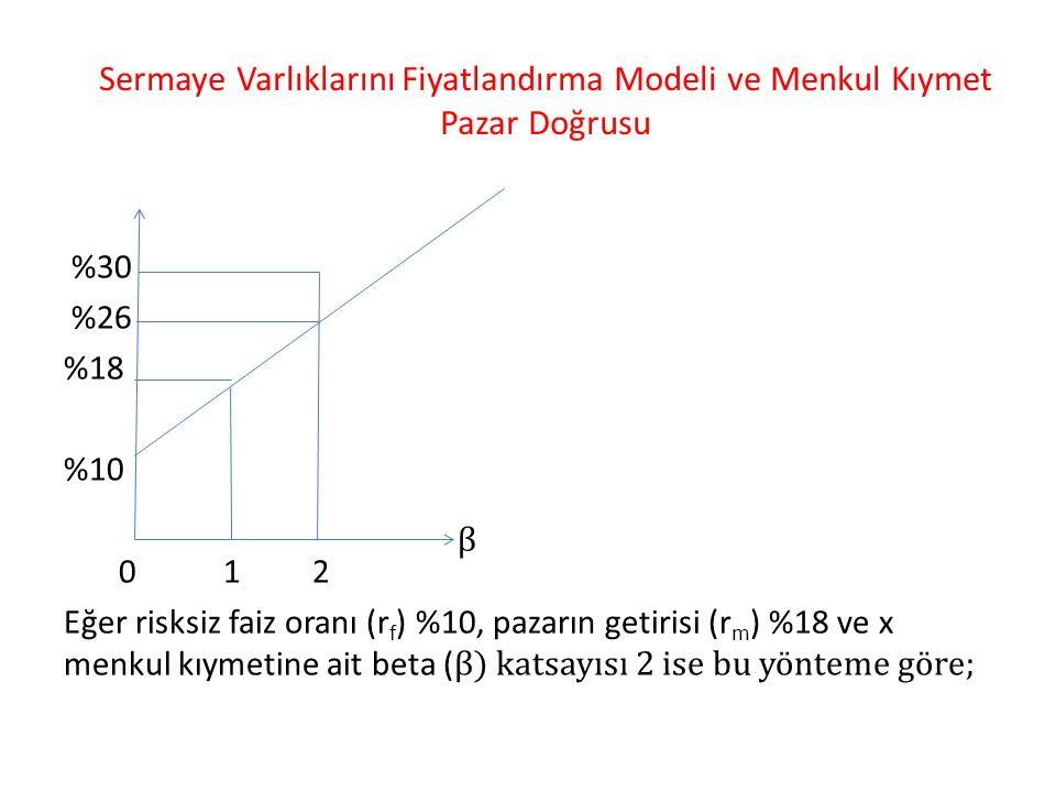 Sermaye Varlıklarını Fiyatlandırma Modeli ve Menkul Kıymet Pazar Doğrusu %30 %26 %18 %10 0 1 2 Eğer risksiz faiz oranı (r f ) %10, pazarın getirisi (r