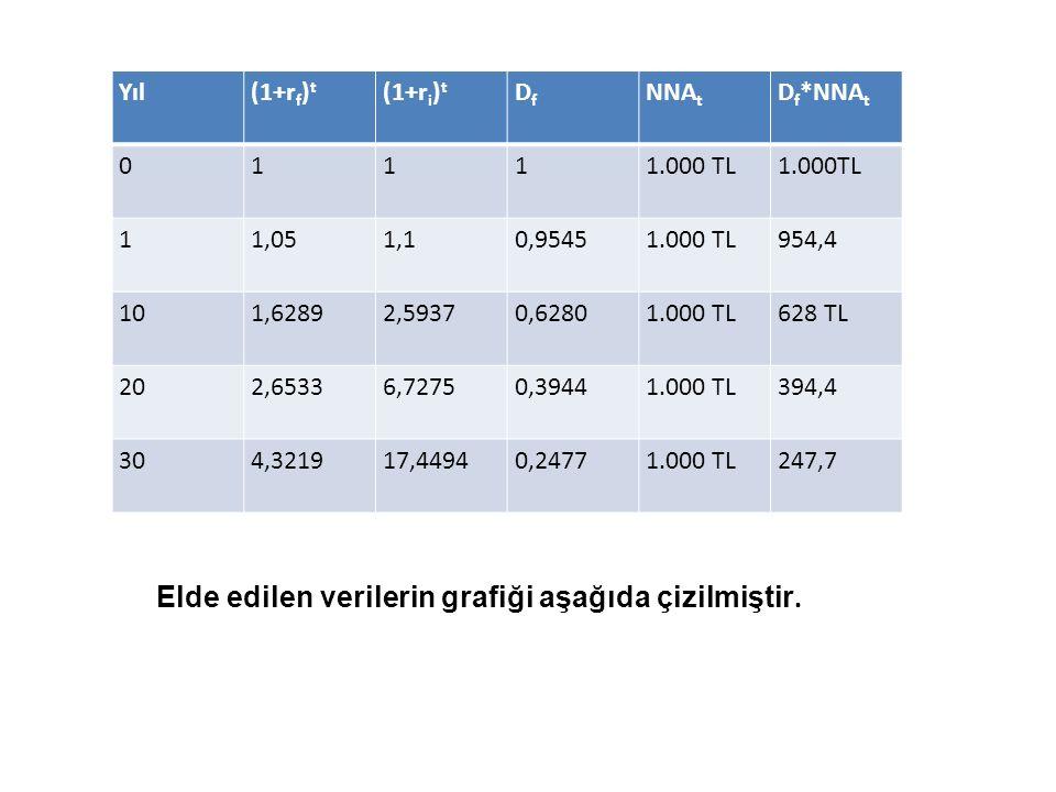Elde edilen verilerin grafiği aşağıda çizilmiştir. Yıl(1+r f ) t (1+r i ) t DfDf NNA t D f *NNA t 01111.000 TL 11,051,10,95451.000 TL954,4 101,62892,5