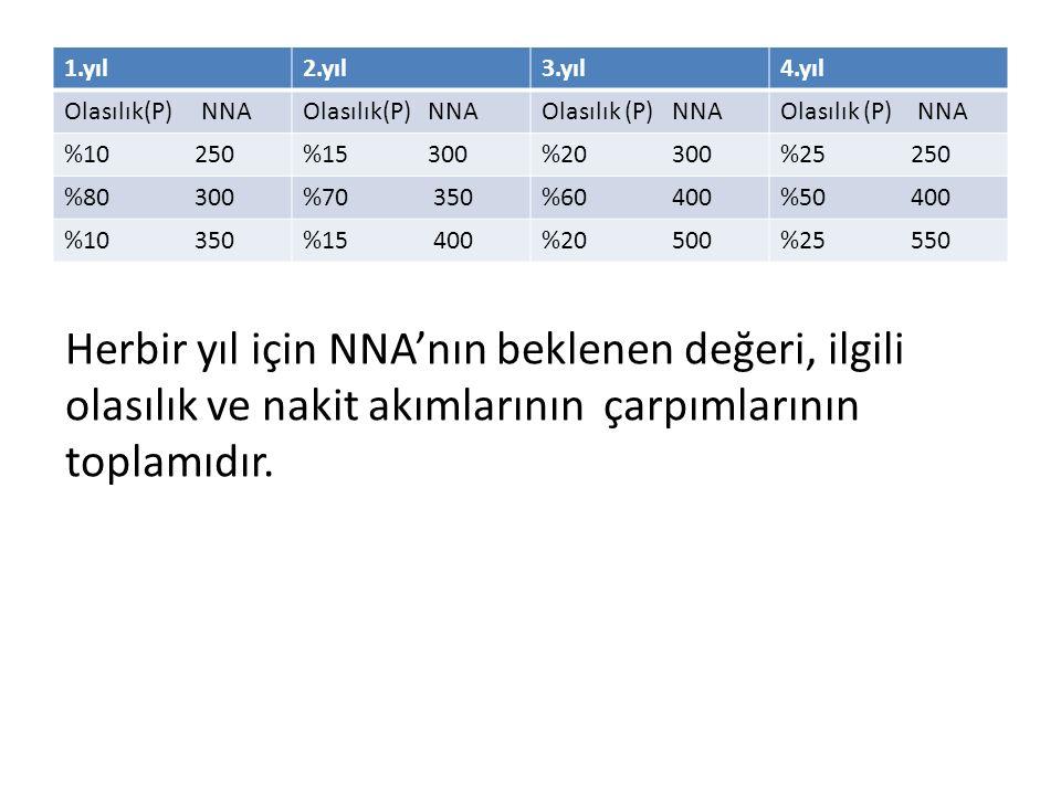 1.yıl2.yıl3.yıl4.yıl Olasılık(P) NNA %10 250%15 300%20 300%25 250 %80 300%70 350%60 400%50 400 %10 350%15 400%20 500%25 550 Herbir yıl için NNA'nın be