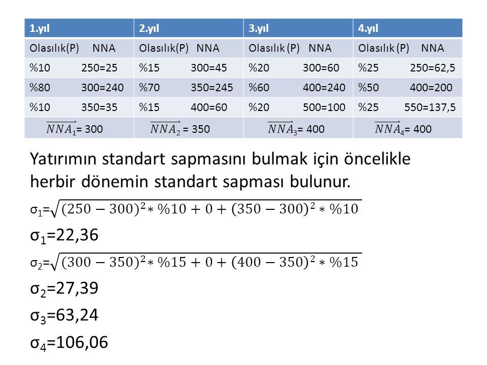 1.yıl2.yıl3.yıl4.yıl Olasılık(P) NNA %10 250=25%15 300=45%20 300=60%25 250=62,5 %80 300=240%70 350=245%60 400=240%50 400=200 %10 350=35%15 400=60%20 5