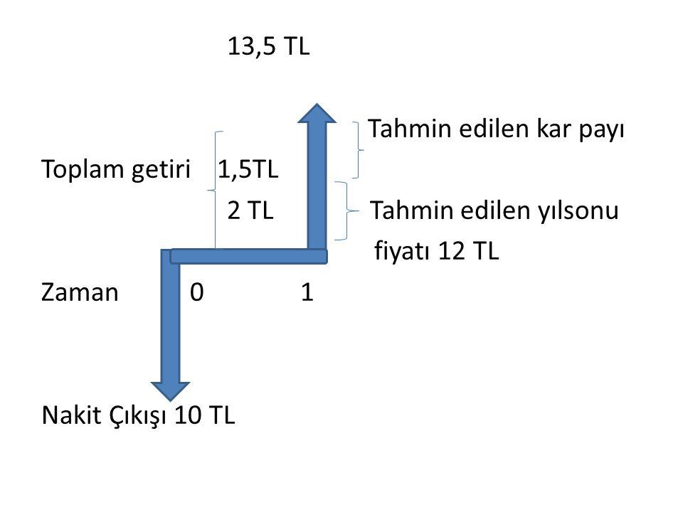 Beklenilen Getiri Oranı=Temettü + Sermaye Kazancı Başlangıç Hisse Senedi Değeri Örneğimizde beklenilen getiri oranı=1,5+2 = %35 olur.