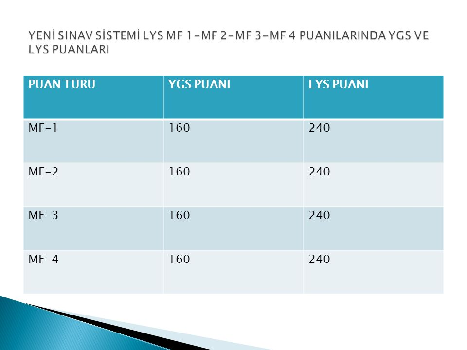 PUAN TÜRÜYGS PUANILYS PUANI MF-1160240 MF-2160240 MF-3160240 MF-4160240