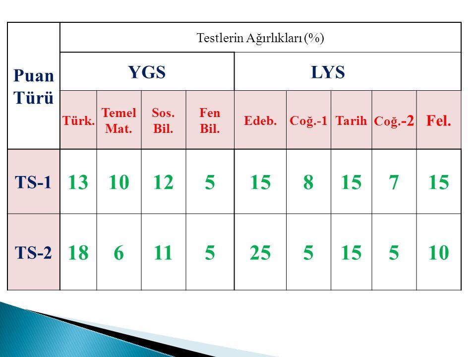 Puan Türü Testlerin Ağırlıkları (%) YGSLYS Türk. Temel Mat. Sos. Bil. Fen Bil. Edeb.Coğ.-1Tarih Coğ. -2Fel. TS-1 1310125158 7 TS-2 18611525515510