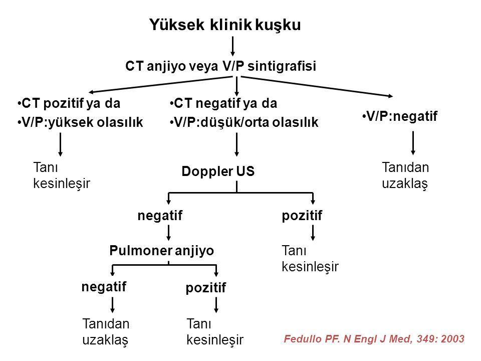 Yüksek klinik kuşku CT anjiyo veya V/P sintigrafisi CT pozitif ya da V/P:yüksek olasılık Tanı kesinleşir CT negatif ya da V/P:düşük/orta olasılık Dopp