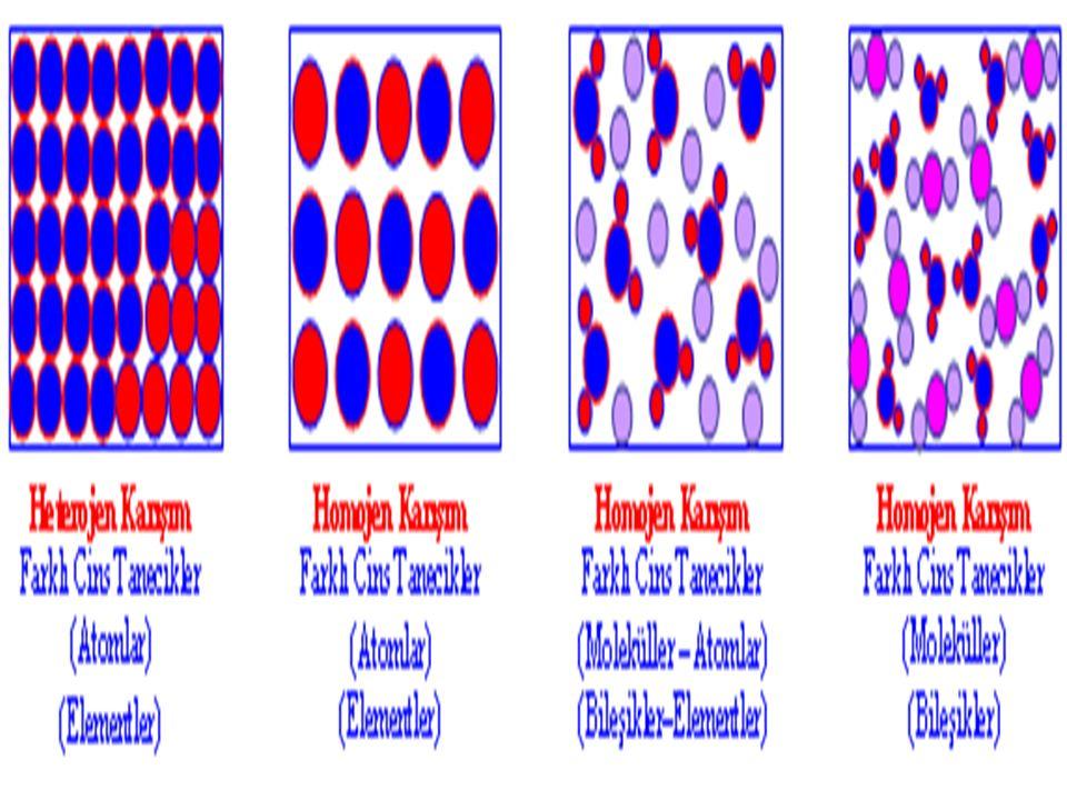 Çözeltiler iki kısımdan oluşur: Çözücü madde,Çözünen madde Çözen ve çözünen madde miktarına göre çözeltiler : 1- Seyreltik Çözelti: Bir başka çözeltiye göre; Çözünen madde miktarı az, çözen madde miktarı ( çözücü) fazla olan çözeltilerdir.