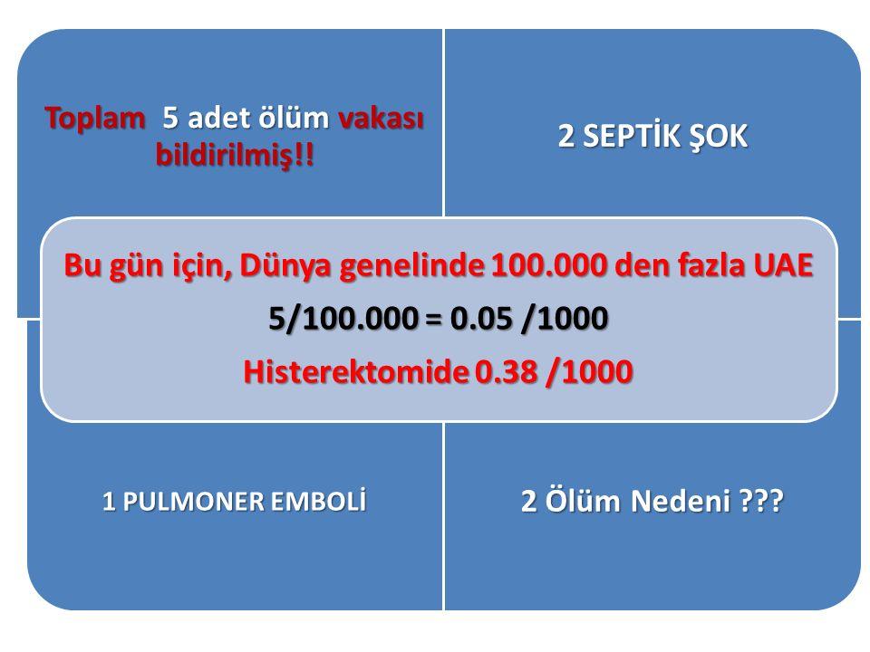 Toplam 5 adet ölüm vakası bildirilmiş!! 2 SEPTİK ŞOK 1 PULMONER EMBOLİ 2 Ölüm Nedeni ??? Bu gün için, Dünya genelinde 100.000 den fazla UAE 5/100.000