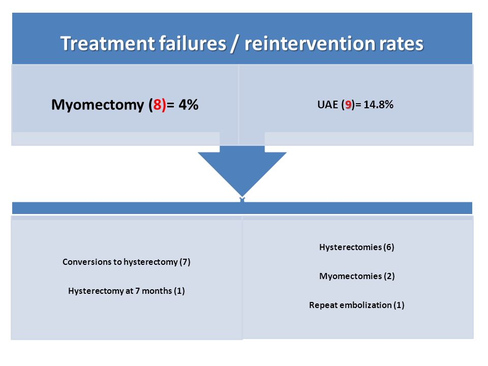Conversions to hysterectomy (7) Hysterectomy at 7 months (1) Hysterectomies (6) Myomectomies (2) Repeat embolization (1) Treatment failures / reinterv