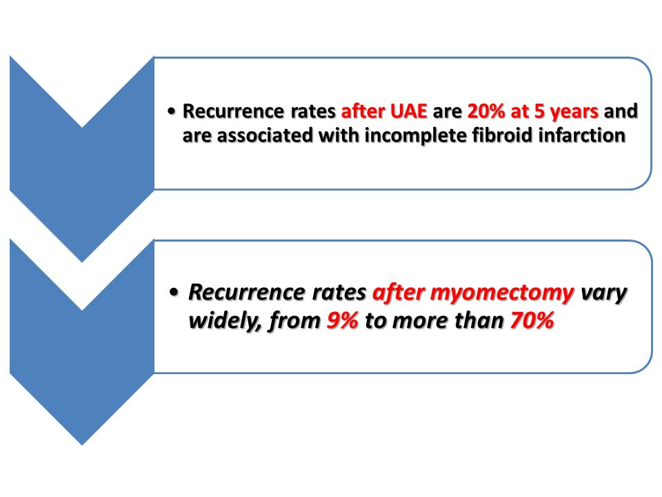 Recurrence rates after UAE are 20% at 5 years and are associated with incomplete fibroid infarctionRecurrence rates after UAE are 20% at 5 years and are associated with incomplete fibroid infarction Recurrence rates after myomectomy vary widely, from 9% to more than 70%Recurrence rates after myomectomy vary widely, from 9% to more than 70%