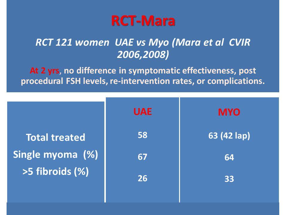 RCT-Mara RCT 121 women UAE vs Myo (Mara et al CVIR 2006,2008) At 2 yrs, no difference in symptomatic effectiveness, post procedural FSH levels, re-int