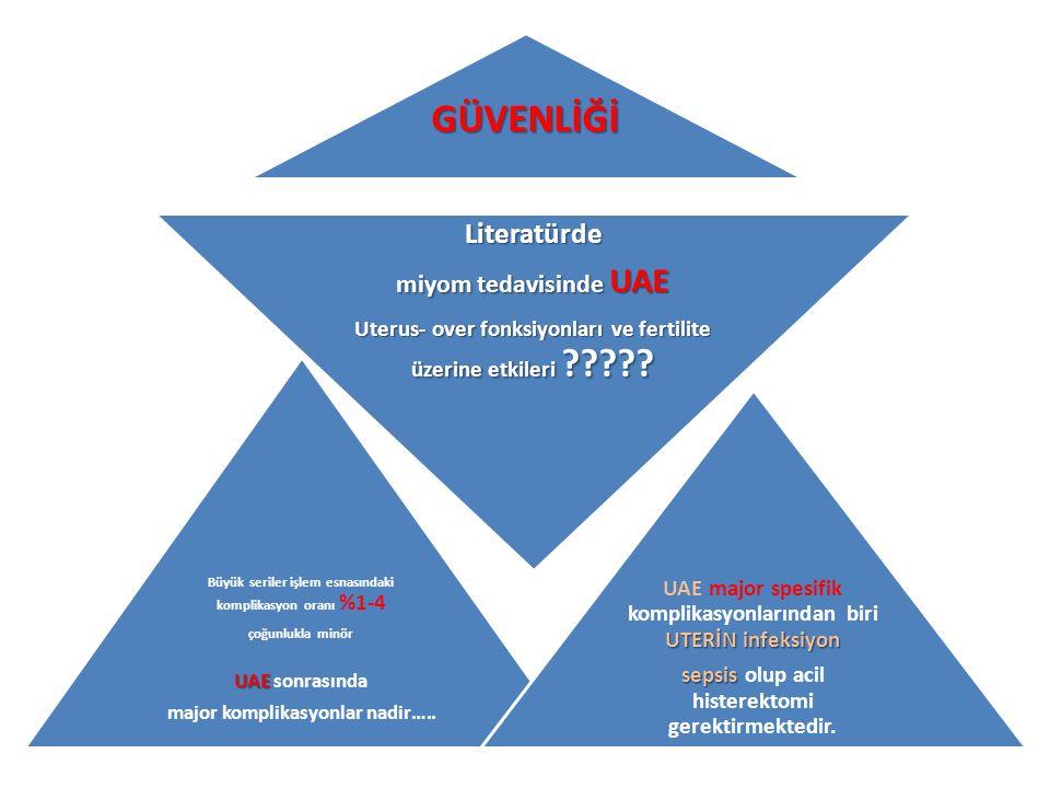 GÜVENLİĞİ Büyük seriler işlem esnasındaki komplikasyon oranı %1-4 çoğunlukla minör UAE UAE sonrasında major komplikasyonlar nadir….. Literatürde miyom