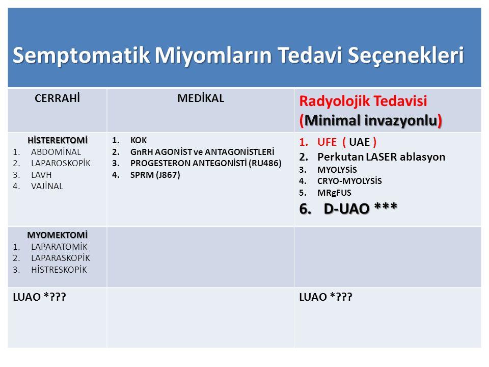 Semptomatik Miyomların Tedavi Seçenekleri CERRAHİMEDİKAL Minimal invazyonlu) Radyolojik Tedavisi (Minimal invazyonlu) HİSTEREKTOMİ 1.ABDOMİNAL 2.LAPAR