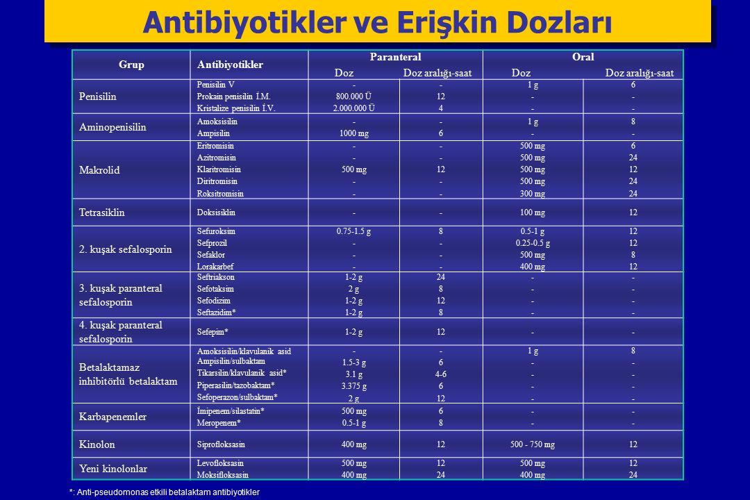 GrupAntibiyotikler Paranteral Doz Doz aralığı-saat Oral Doz Doz aralığı-saat Penisilin Penisilin V Prokain penisilin İ.M.