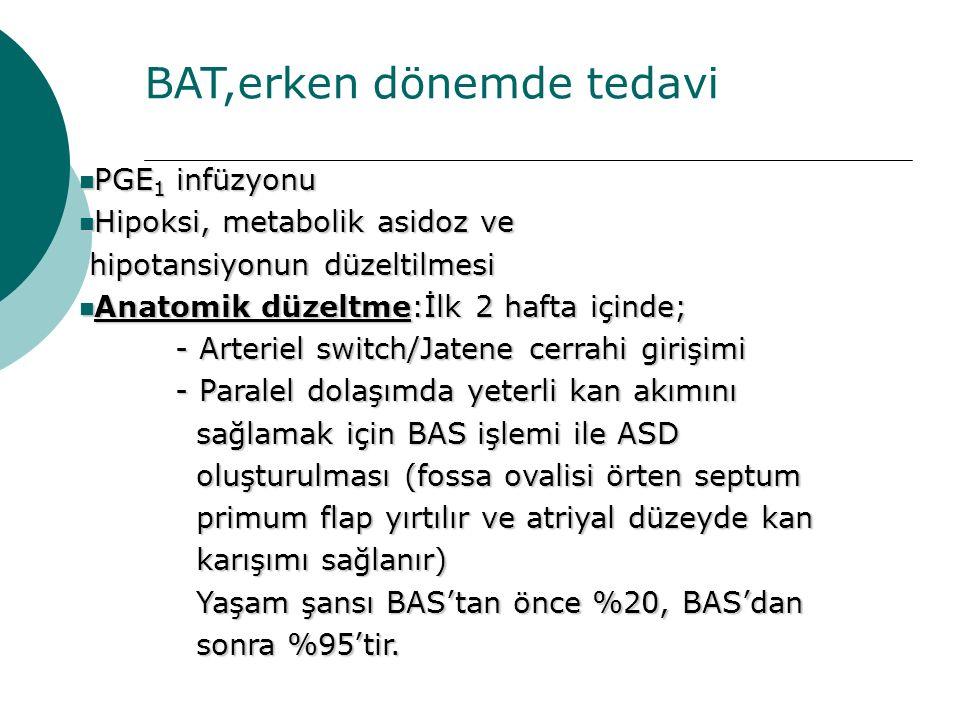 BAT,erken dönemde tedavi PGE 1 infüzyonu PGE 1 infüzyonu Hipoksi, metabolik asidoz ve Hipoksi, metabolik asidoz ve hipotansiyonun düzeltilmesi hipotansiyonun düzeltilmesi Anatomik düzeltme:İlk 2 hafta içinde; Anatomik düzeltme:İlk 2 hafta içinde; - Arteriel switch/Jatene cerrahi girişimi - Paralel dolaşımda yeterli kan akımını sağlamak için BAS işlemi ile ASD sağlamak için BAS işlemi ile ASD oluşturulması (fossa ovalisi örten septum oluşturulması (fossa ovalisi örten septum primum flap yırtılır ve atriyal düzeyde kan primum flap yırtılır ve atriyal düzeyde kan karışımı sağlanır) karışımı sağlanır) Yaşam şansı BAS'tan önce %20, BAS'dan Yaşam şansı BAS'tan önce %20, BAS'dan sonra %95'tir.