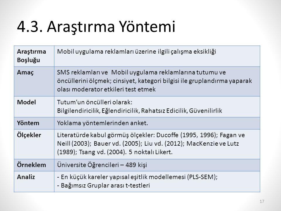 4.3. Araştırma Yöntemi Araştırma Boşluğu Mobil uygulama reklamları üzerine ilgili çalışma eksikliği AmaçSMS reklamları ve Mobil uygulama reklamlarına