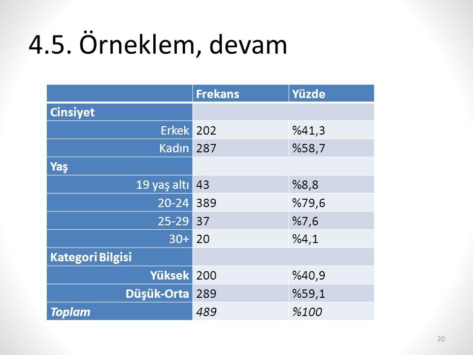 4.5. Örneklem, devam FrekansYüzde Cinsiyet Erkek 202%41,3 Kadın 287%58,7 Yaş 19 yaş altı 43 %8,8 20-24 389 %79,6 25-29 37 %7,6 30+ 20 %4,1 Kategori Bi