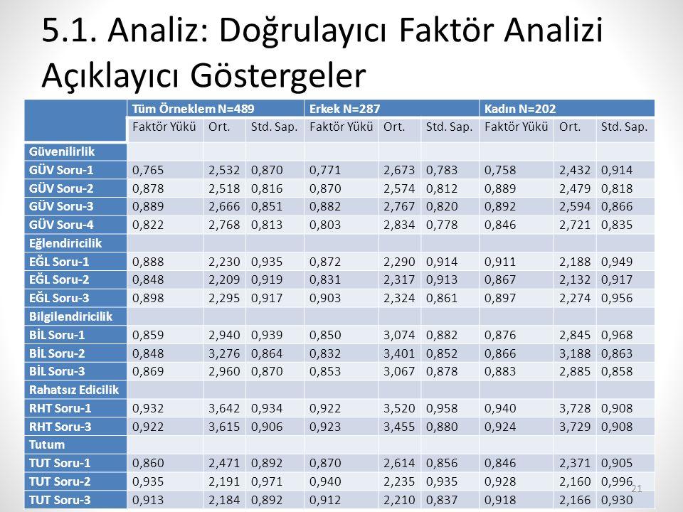 5.1. Analiz: Doğrulayıcı Faktör Analizi Açıklayıcı Göstergeler Tüm Örneklem N=489Erkek N=287Kadın N=202 Faktör YüküOrt.Std. Sap.Faktör YüküOrt.Std. Sa