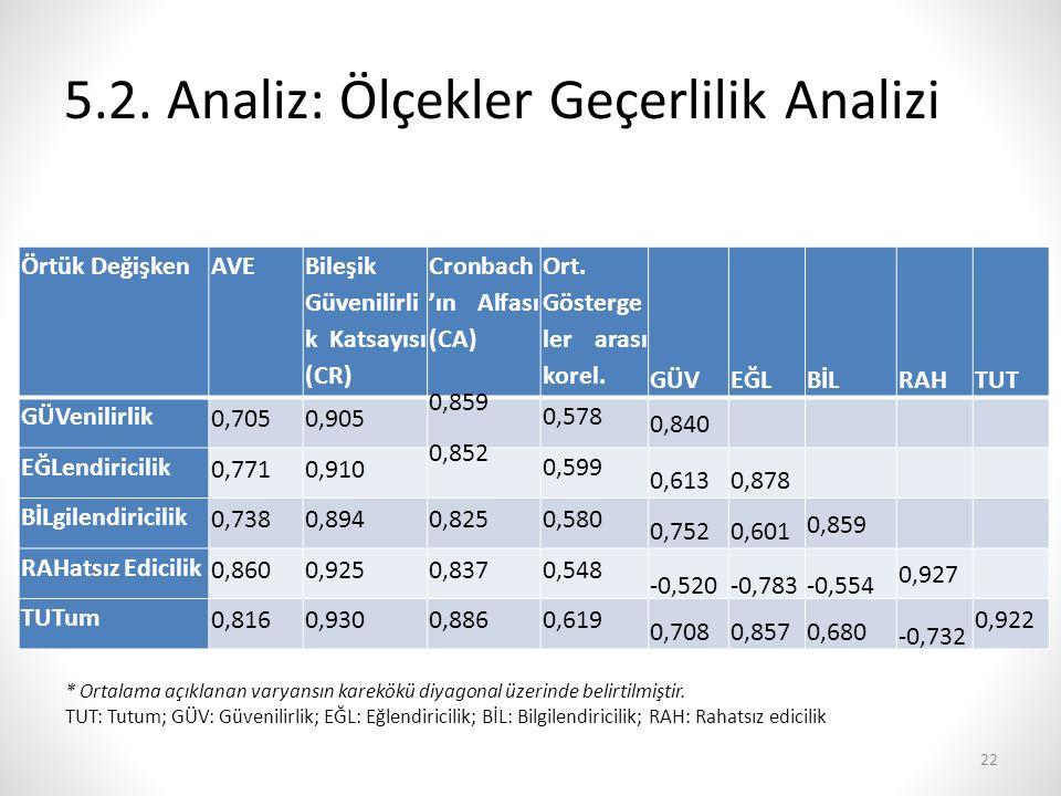 5.2. Analiz: Ölçekler Geçerlilik Analizi Örtük DeğişkenAVE Bileşik Güvenilirli k Katsayısı (CR) Cronbach 'ın Alfası (CA) Ort. Gösterge ler arası korel