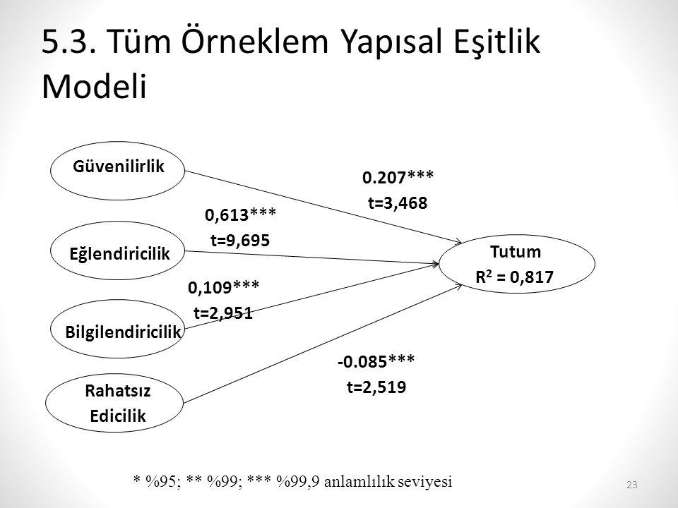 5.3. Tüm Örneklem Yapısal Eşitlik Modeli Tutum R 2 = 0,817 Güvenilirlik Rahatsız Edicilik Bilgilendiricilik Eğlendiricilik 0,613*** t=9,695 0,109*** t