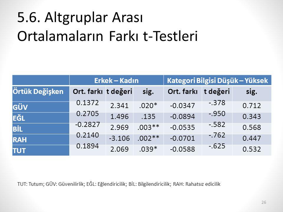 5.6. Altgruplar Arası Ortalamaların Farkı t-Testleri Erkek – KadınKategori Bilgisi Düşük – Yüksek Örtük DeğişkenOrt. farkıt değerisig.Ort. farkıt değe