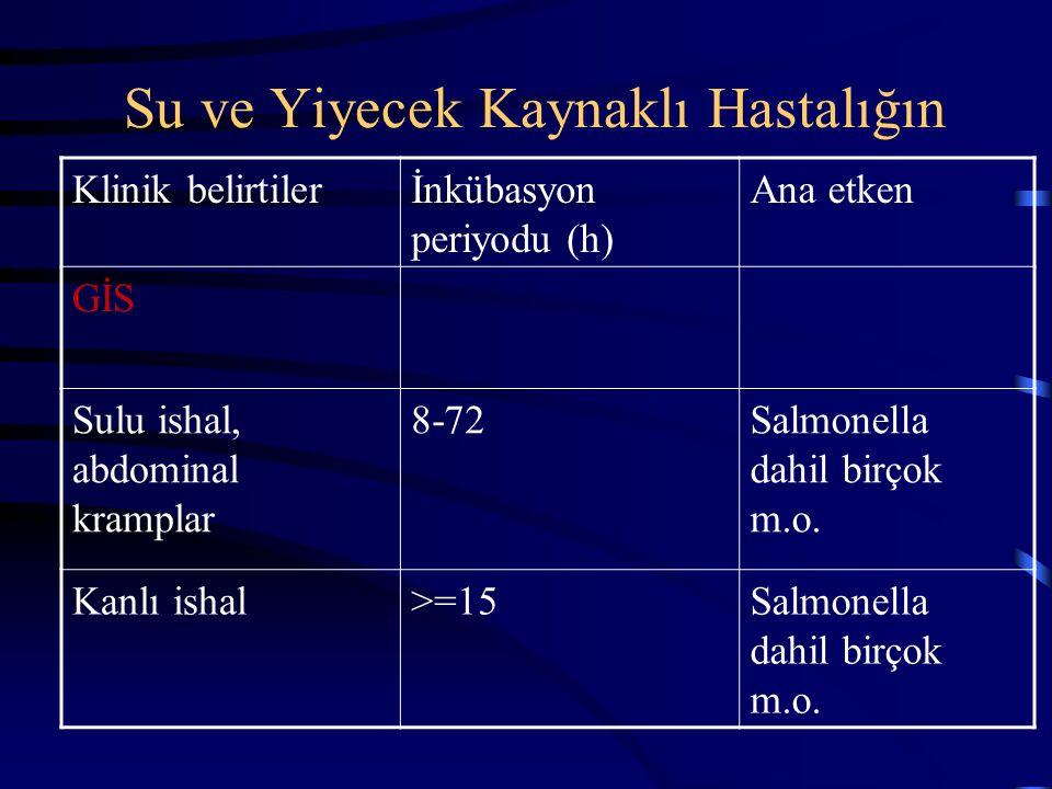 Su ve Yiyecek Kaynaklı Hastalığın Klinik belirtilerİnkübasyon periyodu (h) Ana etken GİS Kusma<1Kimyasallar Kusma ve diare1-6 B.cereus ve S.aureus un