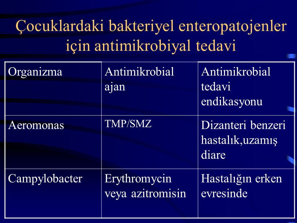 Antimikrobiyal Tedavi 1-Etken mikroorganizmanın ekskresyonunu azaltmak 2-Komplikasyonları önlemek 3-Semptomatik süreci kısaltmak
