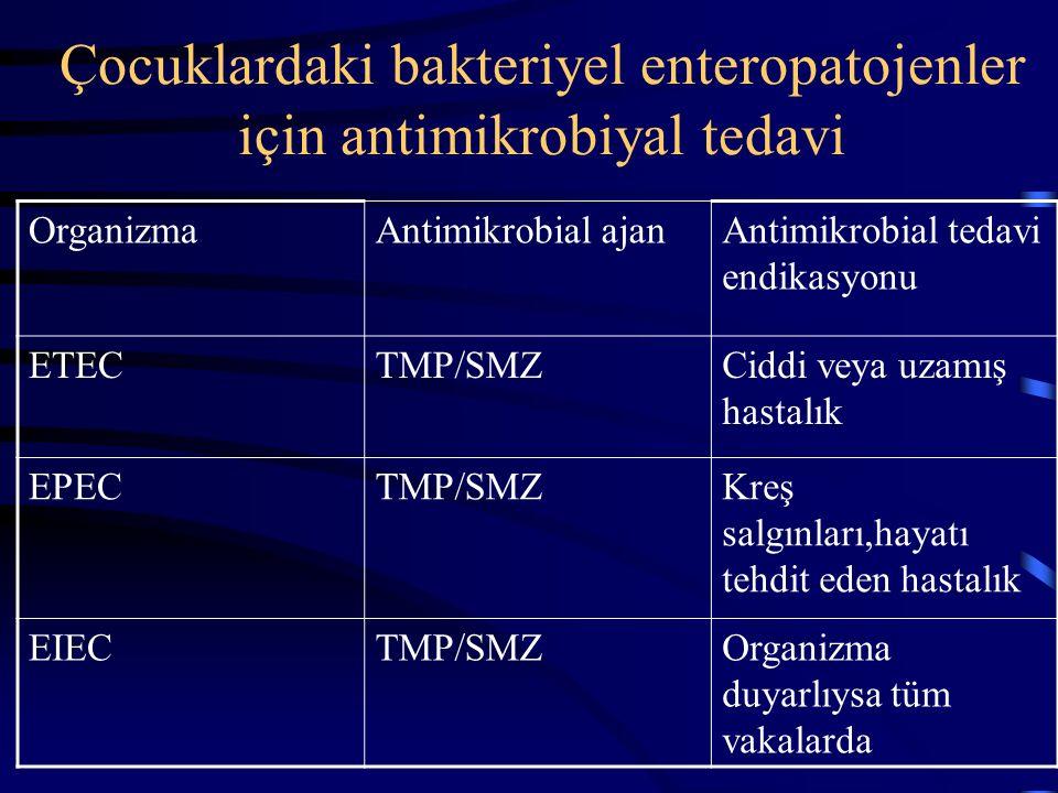 Çocuklardaki bakteriyel enteropatojenler için antimikrobiyal tedavi OrganizmaAntimikrobial ajan Antimikrobial tedavi endikasyonu Clostiridium difficil