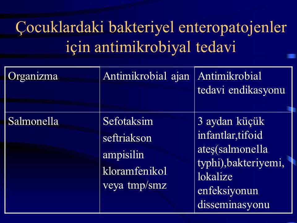 Çocuklardaki bakteriyel enteropatojenler için antimikrobiyal tedavi OrganizmaAntimikrobial ajanAntimikrobial tedavi endikasyonu ETECTMP/SMZCiddi veya