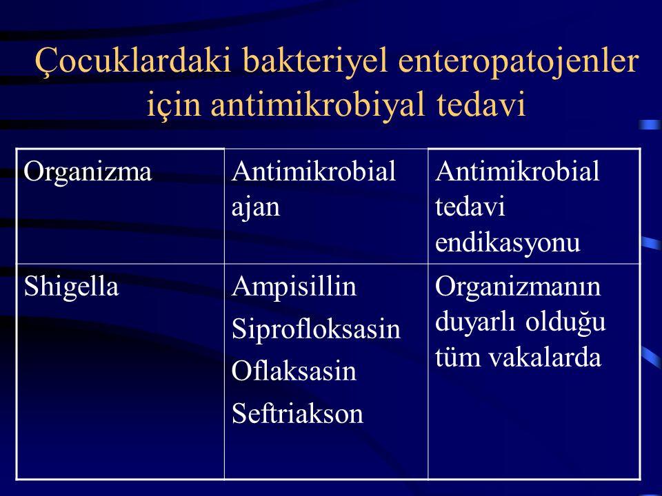 Çocuklardaki bakteriyel enteropatojenler için antimikrobiyal tedavi OrganizmaAntimikrobial ajanAntimikrobial tedavi endikasyonu SalmonellaSefotaksim s