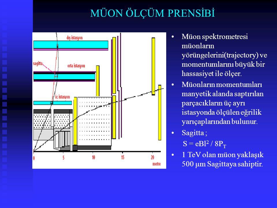 MÜON ÖLÇÜM PRENSİBİ Müon spektrometresi müonların yörüngelerini(trajectory) ve momentumlarını büyük bir hassasiyet ile ölçer.