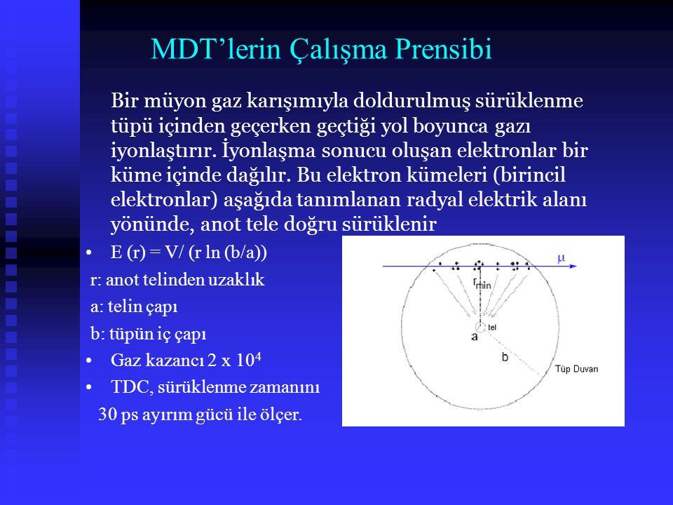 Kozmik data analizi.her tüpte 1500 olay. t mak – t 0 mak. Sürüklenme zamanı ~ 700 ns