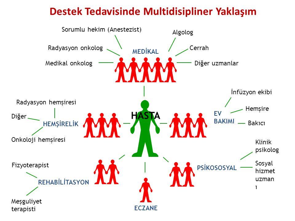 Destek Tedavisinde Multidisipliner Yaklaşım MEDİKAL PSİKOSOSYAL EV BAKIMI HEMŞİRELİK REHABİLİTASYON ECZANE Sorumlu hekim (Anestezist) Radyasyon onkolo