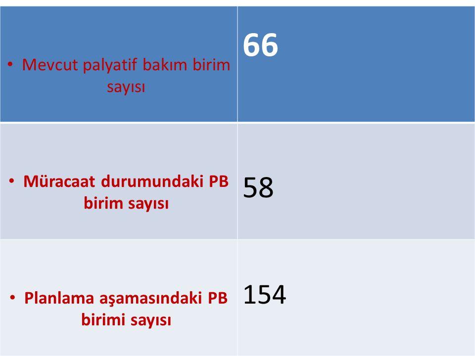 Mevcut palyatif bakım birim sayısı 66 Müracaat durumundaki PB birim sayısı 58 Planlama aşamasındaki PB birimi sayısı 154