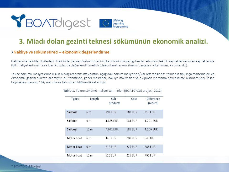 3. Miadı dolan gezinti teknesi sökümünün ekonomik analizi.