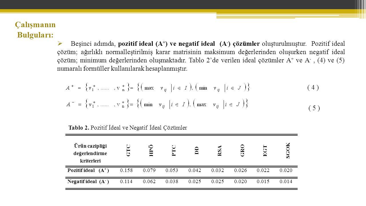 Çalışmanın Bulguları:  Beşinci adımda, pozitif ideal (A + ) ve negatif ideal (A - ) çözümler oluşturulmuştur.