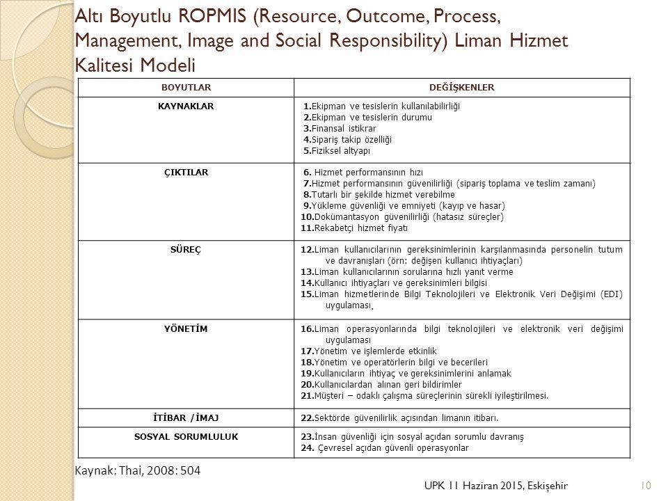 Altı Boyutlu ROPMIS (Resource, Outcome, Process, Management, Image and Social Responsibility) Liman Hizmet Kalitesi Modeli BOYUTLARDEĞİŞKENLER KAYNAKL