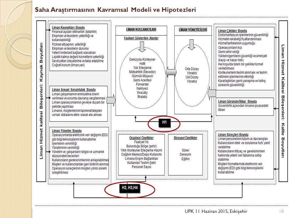 Saha Araştırmasının Kavramsal Modeli ve Hipotezleri UPK 11 Haziran 2015, Eskişehir18