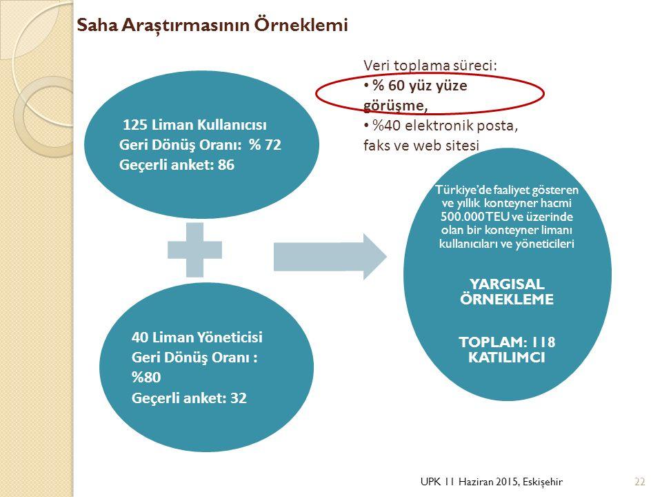 Saha Araştırmasının Örneklemi 125 Liman Kullanıcısı Geri Dönüş Oranı: % 72 Geçerli anket: 86 40 Liman Yöneticisi Geri Dönüş Oranı : %80 Geçerli anket: