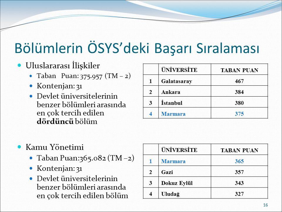 Bölümlerin ÖSYS'deki Başarı Sıralaması Uluslararası İlişkiler Taban Puan: 375.957 (TM – 2) Kontenjan: 31 Devlet üniversitelerinin benzer bölümleri ara