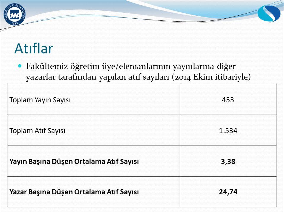 Atıflar Fakültemiz öğretim üye/elemanlarının yayınlarına diğer yazarlar tarafından yapılan atıf sayıları (2014 Ekim itibariyle) Toplam Yayın Sayısı453