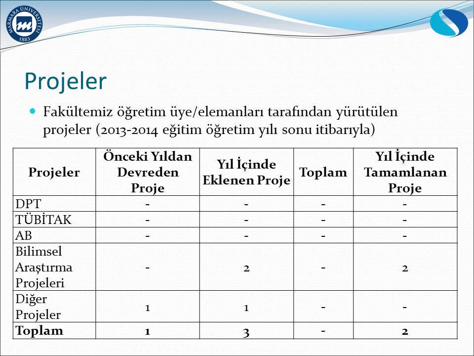 Projeler Fakültemiz öğretim üye/elemanları tarafından yürütülen projeler (2013-2014 eğitim öğretim yılı sonu itibarıyla) Projeler Önceki Yıldan Devred