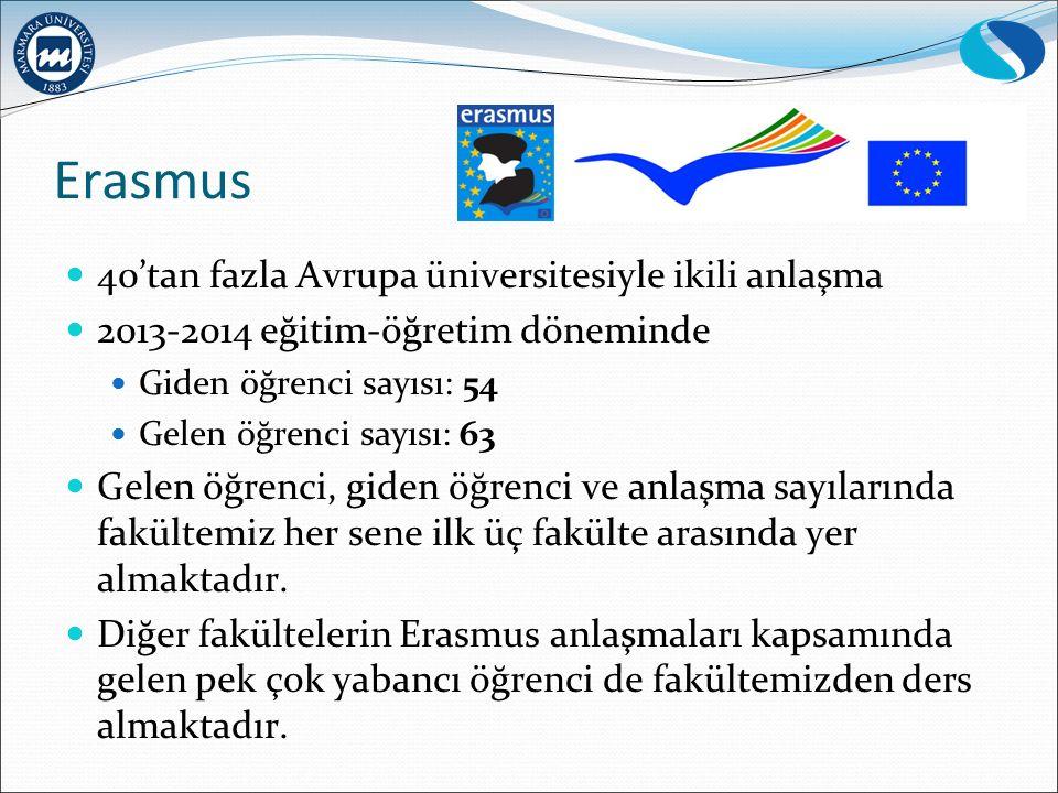 Erasmus 40'tan fazla Avrupa üniversitesiyle ikili anlaşma 2013-2014 eğitim-öğretim döneminde Giden öğrenci sayısı: 54 Gelen öğrenci sayısı: 63 Gelen ö