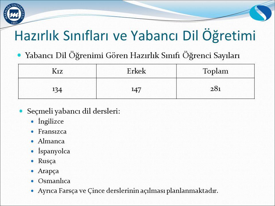 Hazırlık Sınıfları ve Yabancı Dil Öğretimi KızErkekToplam 134147281 Yabancı Dil Öğrenimi Gören Hazırlık Sınıfı Öğrenci Sayıları Seçmeli yabancı dil de